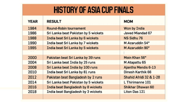 India Wins Asia Cup Cricket Tournament 2018 Defeating Bangladesh For The 3rd Time