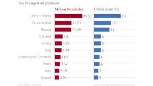 Oil producing nations come together to control prices